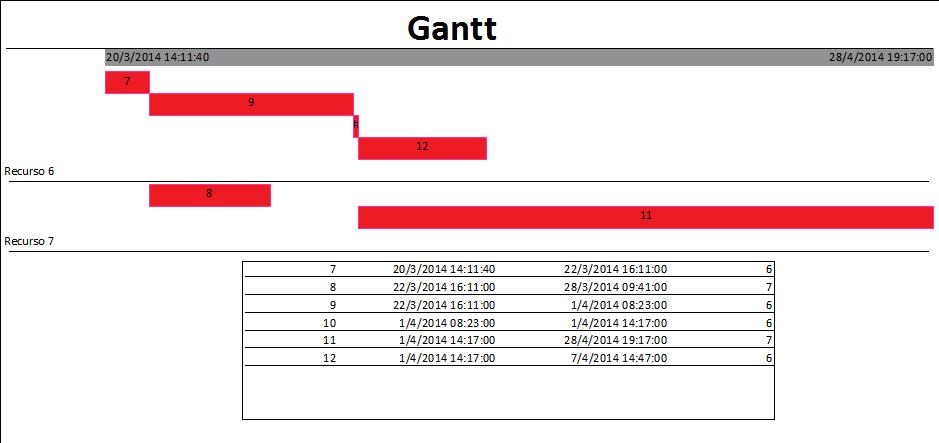 Ms access e relatrio estilo gantt diagrama de gantt pedro abs imagem ccuart Gallery